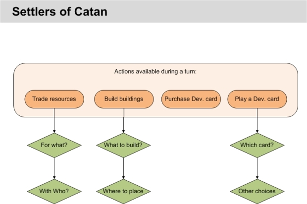 Settlers of Catan - Diagram 3.jpg