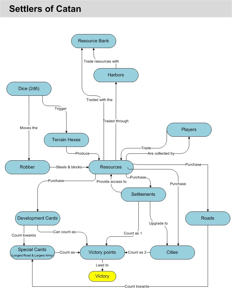 Settlers of Catan - Diagram.jpg